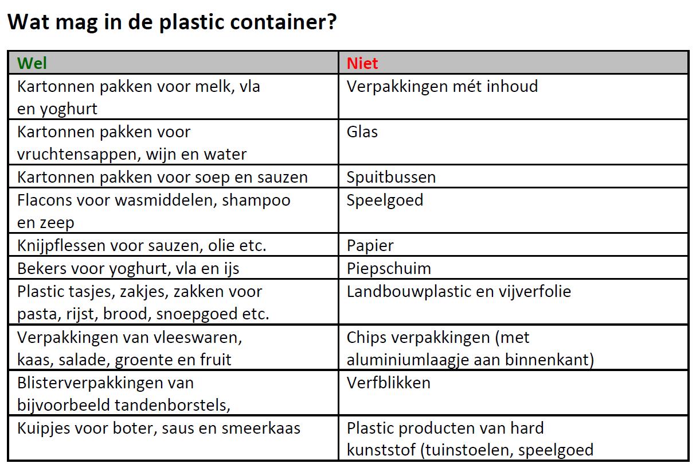 ... overzichtje van wat er nu wèl en niet in de plastic container mag